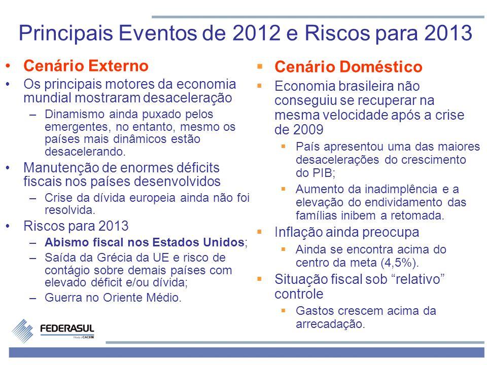 Principais Eventos de 2012 e Riscos para 2013 Cenário Externo Os principais motores da economia mundial mostraram desaceleração –Dinamismo ainda puxado pelos emergentes, no entanto, mesmo os países mais dinâmicos estão desacelerando.