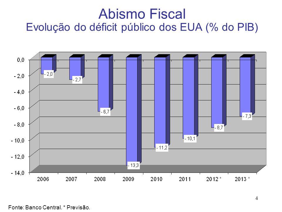 4 Abismo Fiscal Evolução do déficit público dos EUA (% do PIB) Fonte: Banco Central. * Previsão.