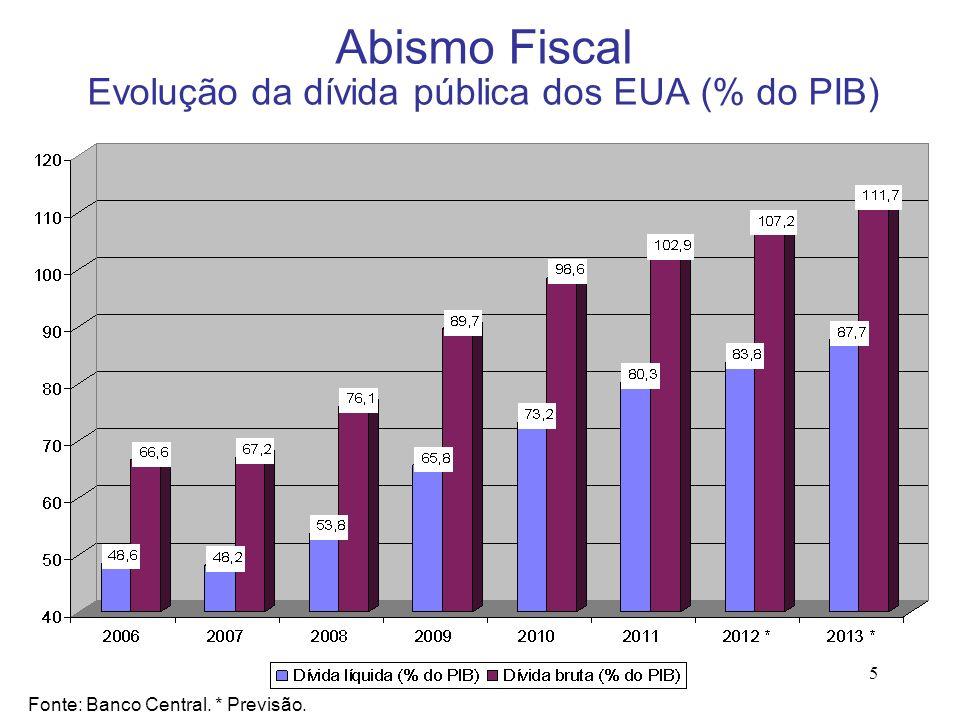 5 Abismo Fiscal Evolução da dívida pública dos EUA (% do PIB) Fonte: Banco Central. * Previsão.