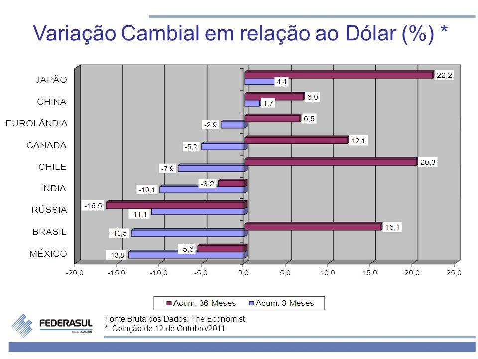 Fonte Bruta dos Dados: The Economist. *: Cotação de 12 de Outubro/2011. Variação Cambial em relação ao Dólar (%) *