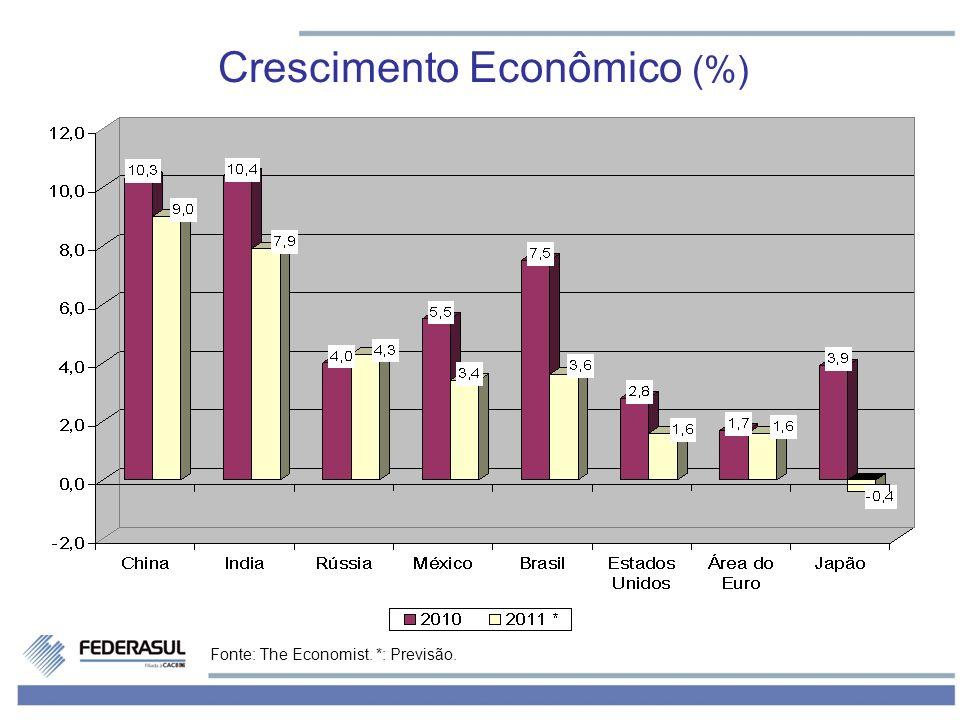 Fonte: The Economist. *: Previsão. Crescimento Econômico (%)