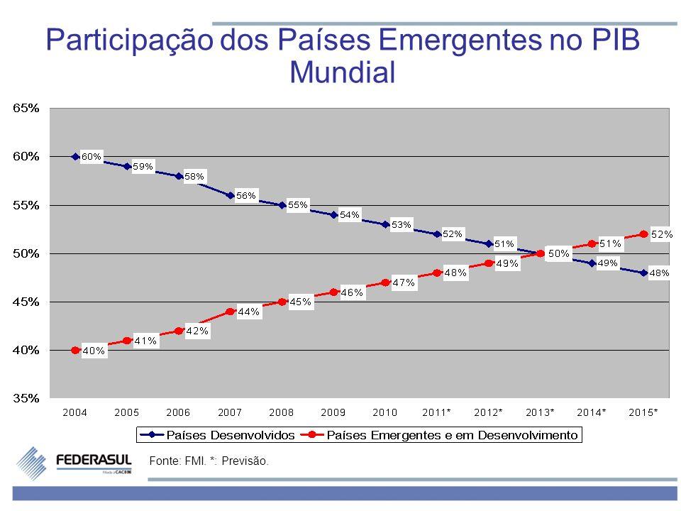 Fonte: FMI. *: Previsão. Participação dos Países Emergentes no PIB Mundial