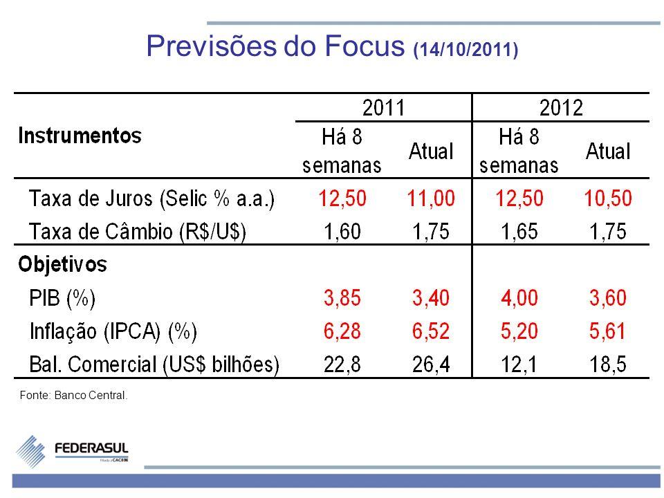 Fonte: Banco Central. Previsões do Focus (14/10/2011)