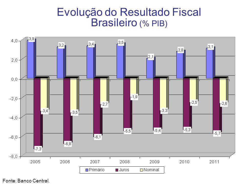 10 Evolução do Resultado Fiscal Brasileiro (% PIB) Fonte: Banco Central.