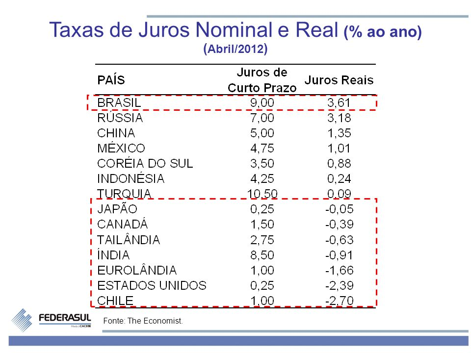 Fonte: The Economist. Taxas de Juros Nominal e Real (% ao ano) ( Abril/2012 )