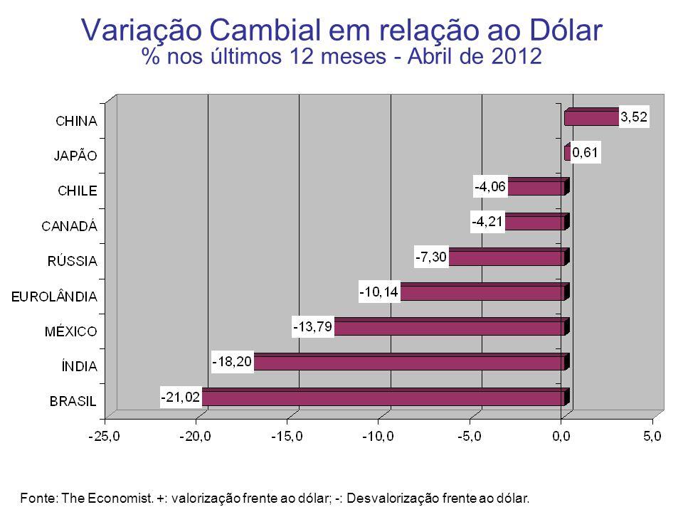 Variação Cambial em relação ao Dólar % nos últimos 12 meses - Abril de 2012 Fonte: The Economist. +: valorização frente ao dólar; -: Desvalorização fr