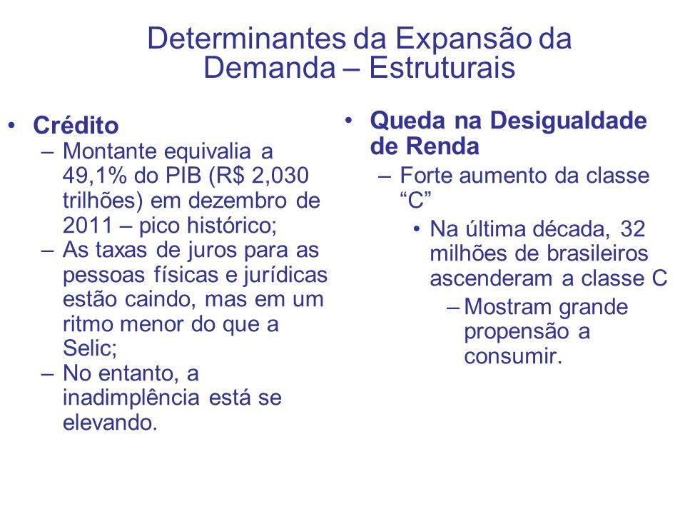 Crédito –Montante equivalia a 49,1% do PIB (R$ 2,030 trilhões) em dezembro de 2011 – pico histórico; –As taxas de juros para as pessoas físicas e jurí