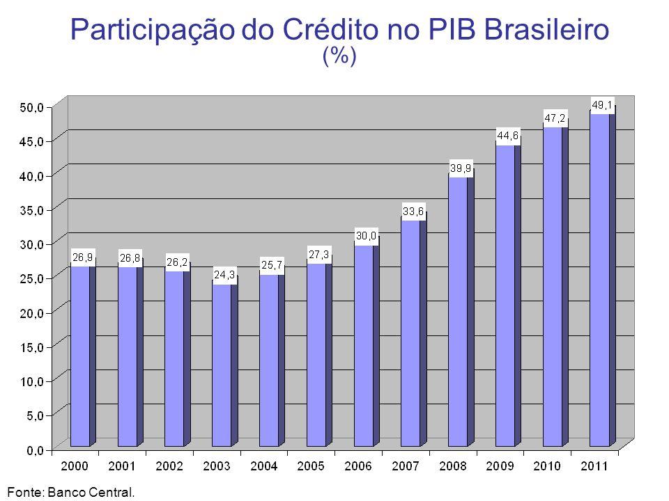 Participação do Crédito no PIB Brasileiro (%) Fonte: Banco Central.