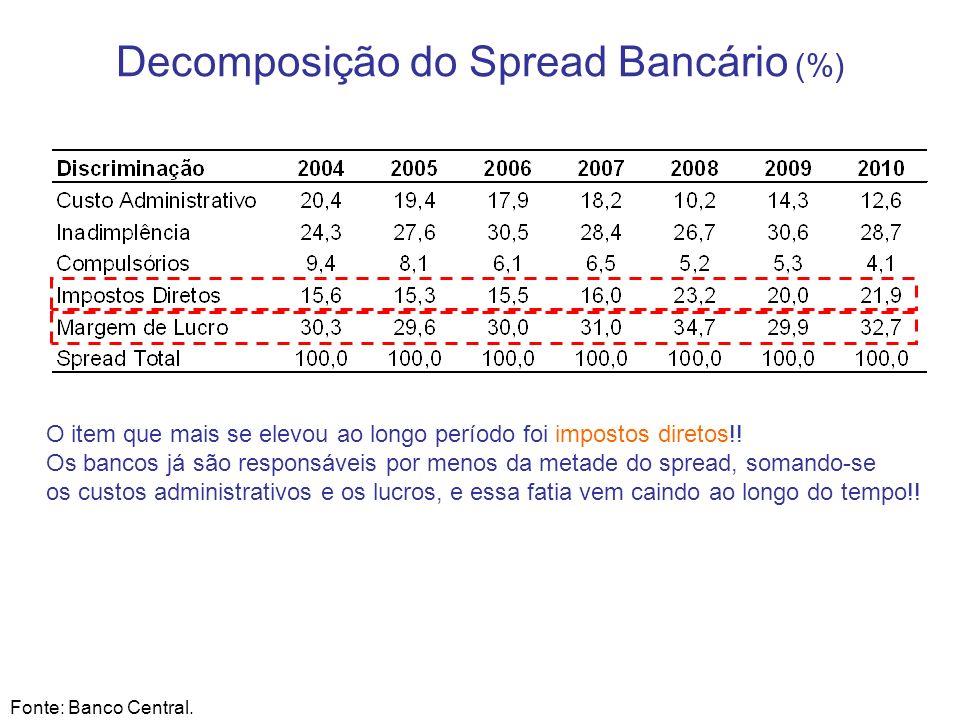 Decomposição do Spread Bancário (%) Fonte: Banco Central. O item que mais se elevou ao longo período foi impostos diretos!! Os bancos já são responsáv