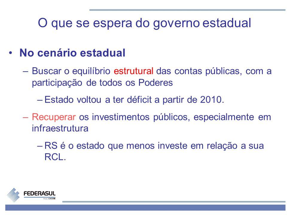 O que se espera do governo estadual No cenário estadual –Buscar o equilíbrio estrutural das contas públicas, com a participação de todos os Poderes –E