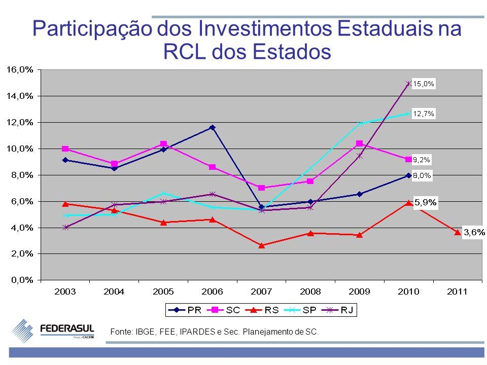 Participação dos Investimentos Estaduais na RCL dos Estados Fonte: IBGE, FEE, IPARDES e Sec. Planejamento de SC.