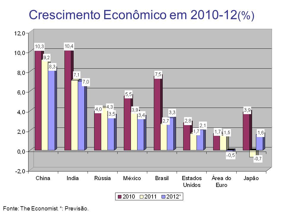 3 Crescimento Econômico em 2010-12 (%) Fonte: The Economist. *: Previsão.