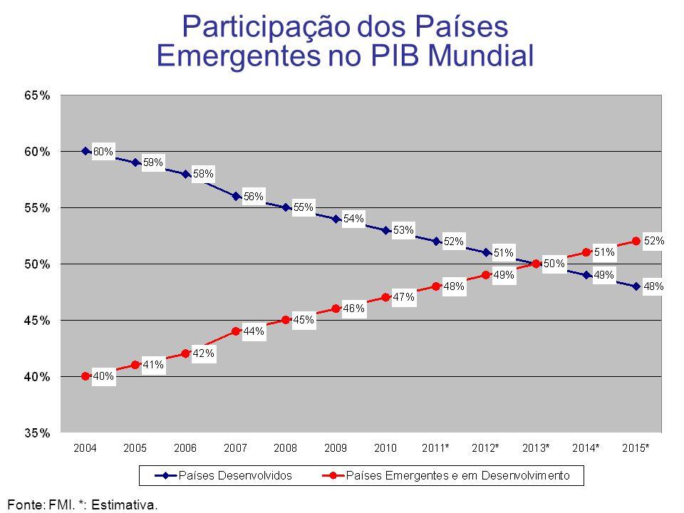 4 Participação dos Países Emergentes no PIB Mundial Fonte: FMI. *: Estimativa.