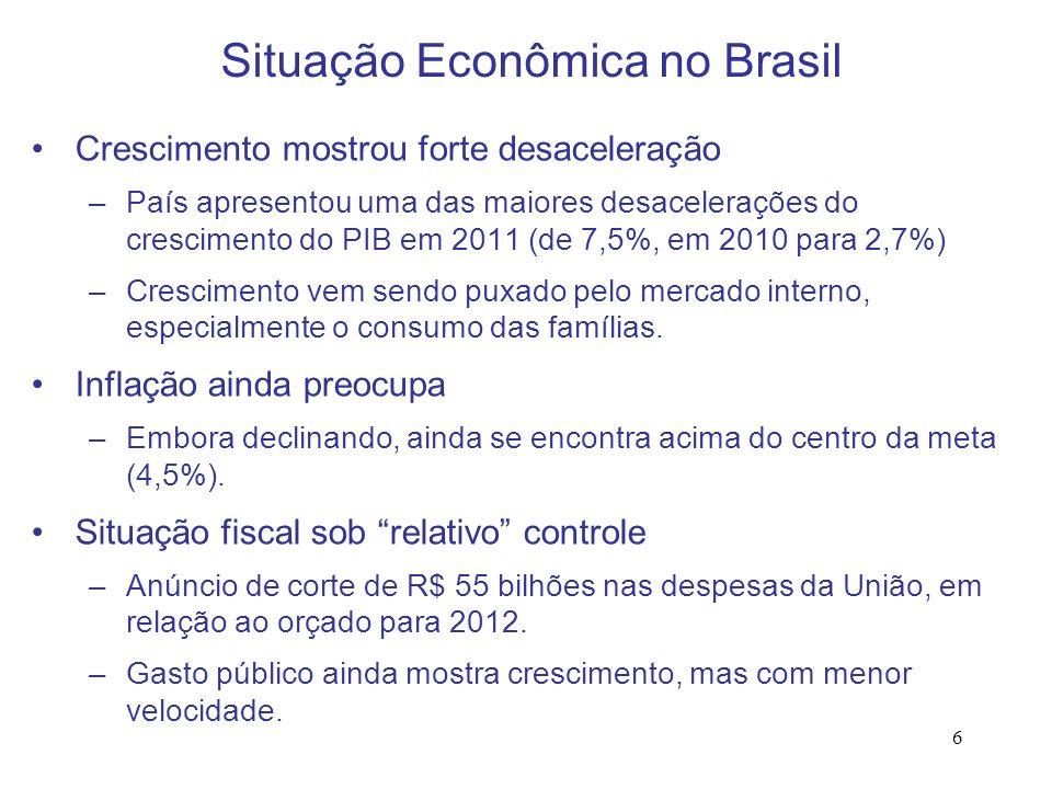 6 Situação Econômica no Brasil Crescimento mostrou forte desaceleração –País apresentou uma das maiores desacelerações do crescimento do PIB em 2011 (