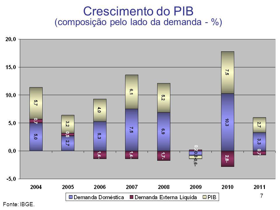 7 Crescimento do PIB (composição pelo lado da demanda - %) Fonte: IBGE.