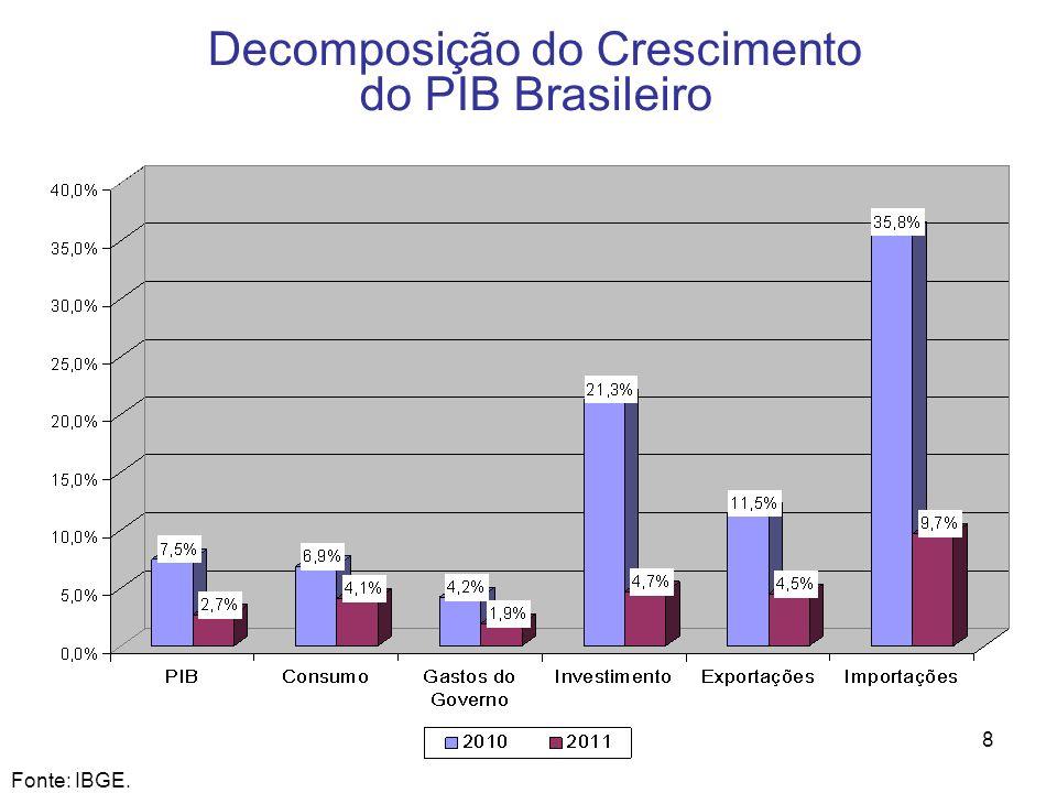 8 Decomposição do Crescimento do PIB Brasileiro Fonte: IBGE.