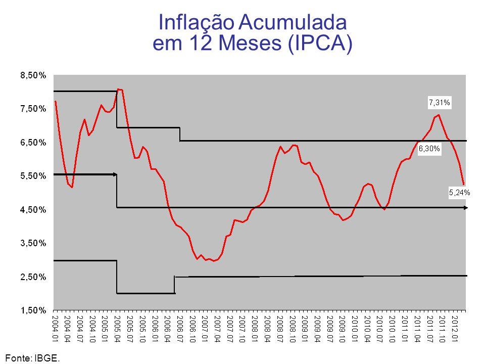 9 Inflação Acumulada em 12 Meses (IPCA) Fonte: IBGE.