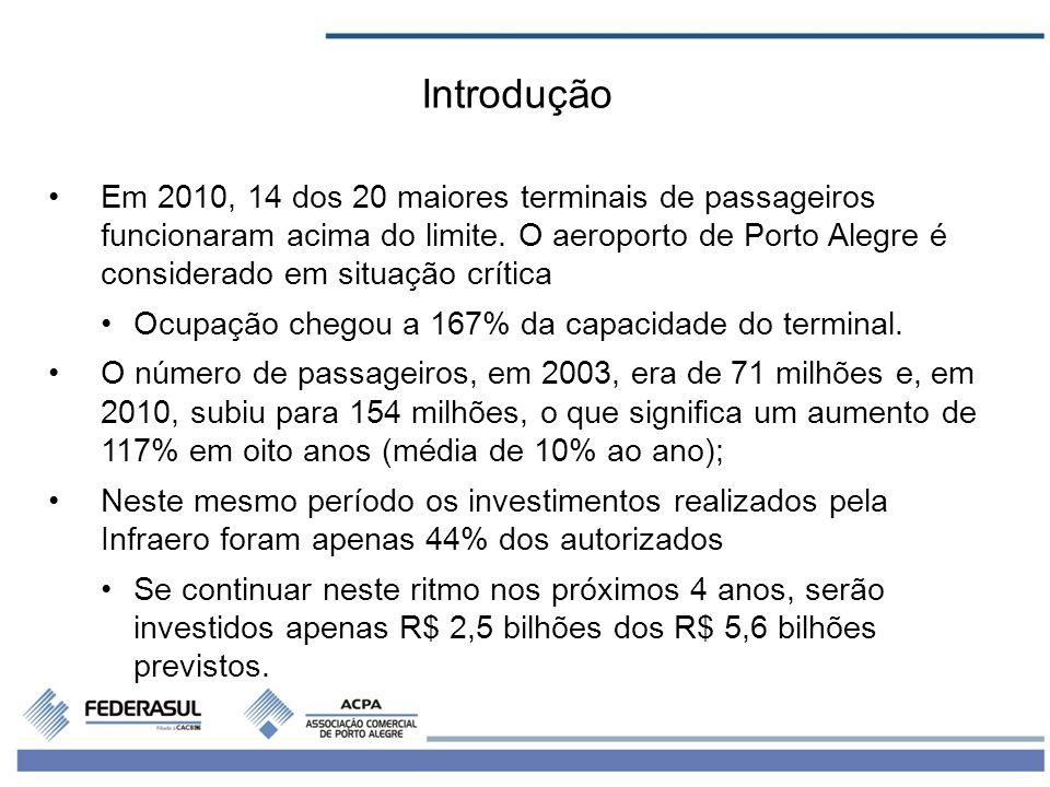 2 Em 2010, 14 dos 20 maiores terminais de passageiros funcionaram acima do limite. O aeroporto de Porto Alegre é considerado em situação crítica Ocupa