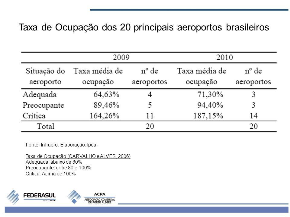 3 Taxa de Ocupação dos 20 principais aeroportos brasileiros Fonte: Infraero. Elaboração: Ipea. Taxa de Ocupação (CARVALHO e ALVES, 2006) Adequada: aba