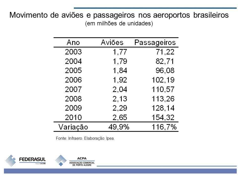 4 Fonte: Infraero. Elaboração: Ipea. Movimento de aviões e passageiros nos aeroportos brasileiros (em milhões de unidades)