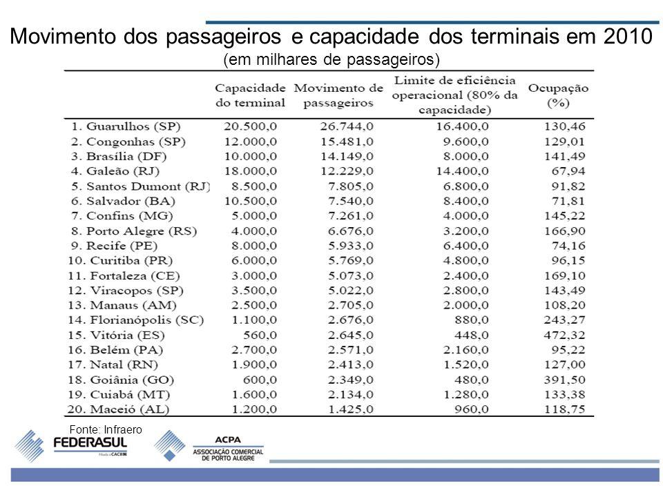 5 Fonte: Infraero Movimento dos passageiros e capacidade dos terminais em 2010 (em milhares de passageiros)