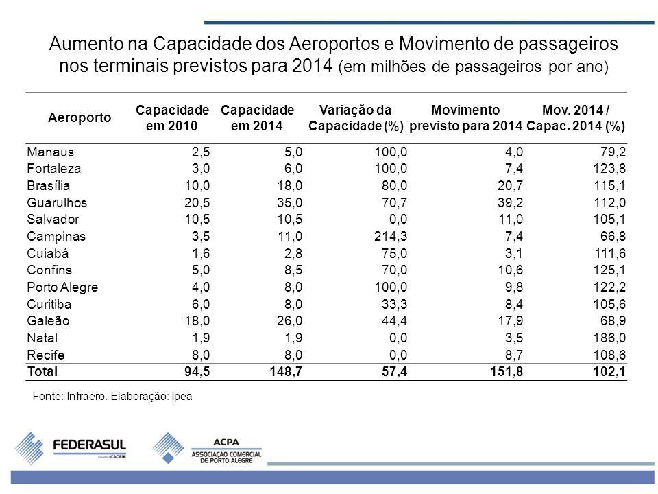 6 Aeroporto Capacidade em 2010 Capacidade em 2014 Variação da Capacidade (%) Movimento previsto para 2014 Mov. 2014 / Capac. 2014 (%) Manaus2,55,0100,