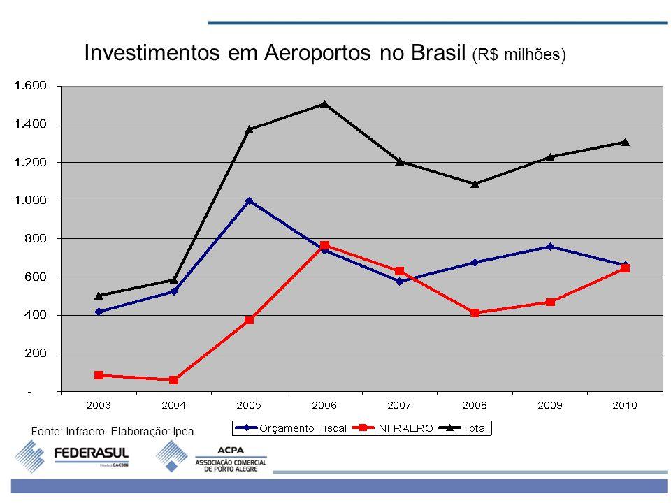 7 Investimentos em Aeroportos no Brasil (R$ milhões) Fonte: Infraero. Elaboração: Ipea