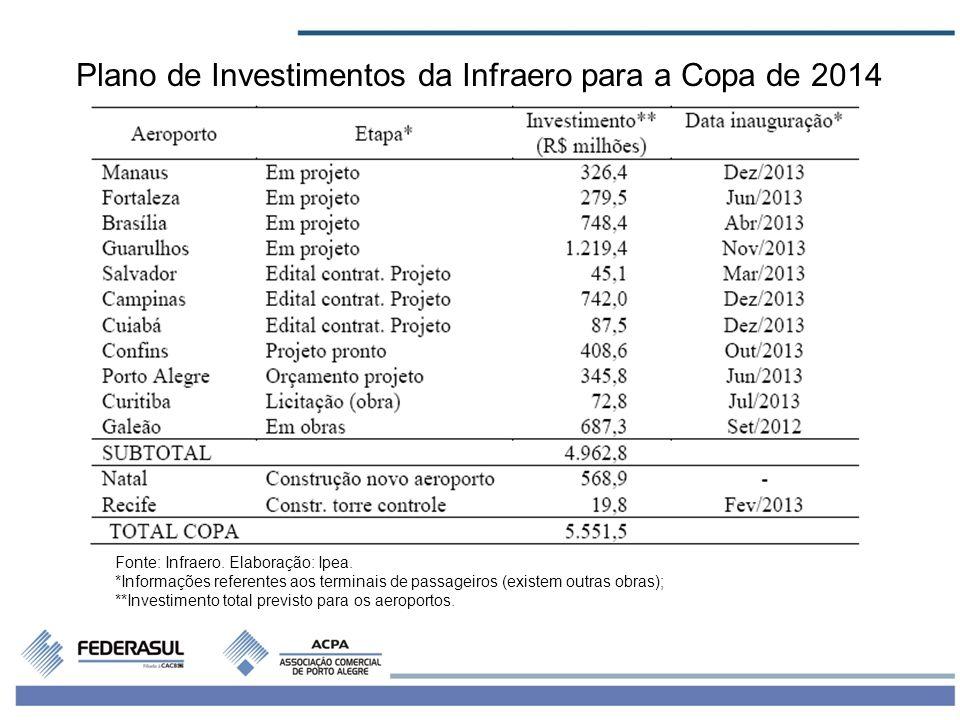 8 Plano de Investimentos da Infraero para a Copa de 2014 Fonte: Infraero. Elaboração: Ipea. *Informações referentes aos terminais de passageiros (exis