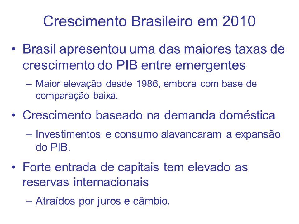 3 Crescimento do PIB em 2010 (variação % em relação ao ano anterior) Fonte: The Economist.