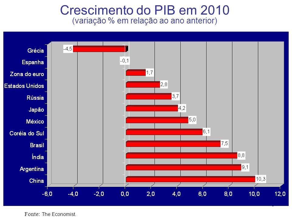 4 Decomposição do Crescimento do PIB Brasileiro (%) Fonte: IBGE. *: Previsão.