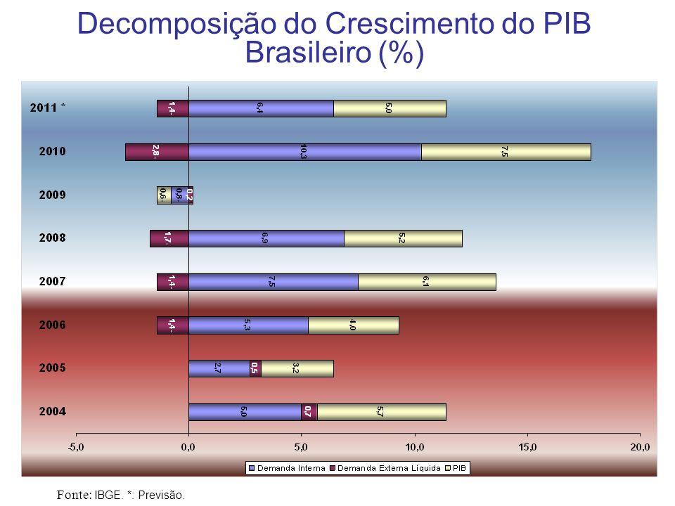 5 Decomposição do Crescimento do PIB Brasileiro em 2010 (%) Fonte: IBGE.