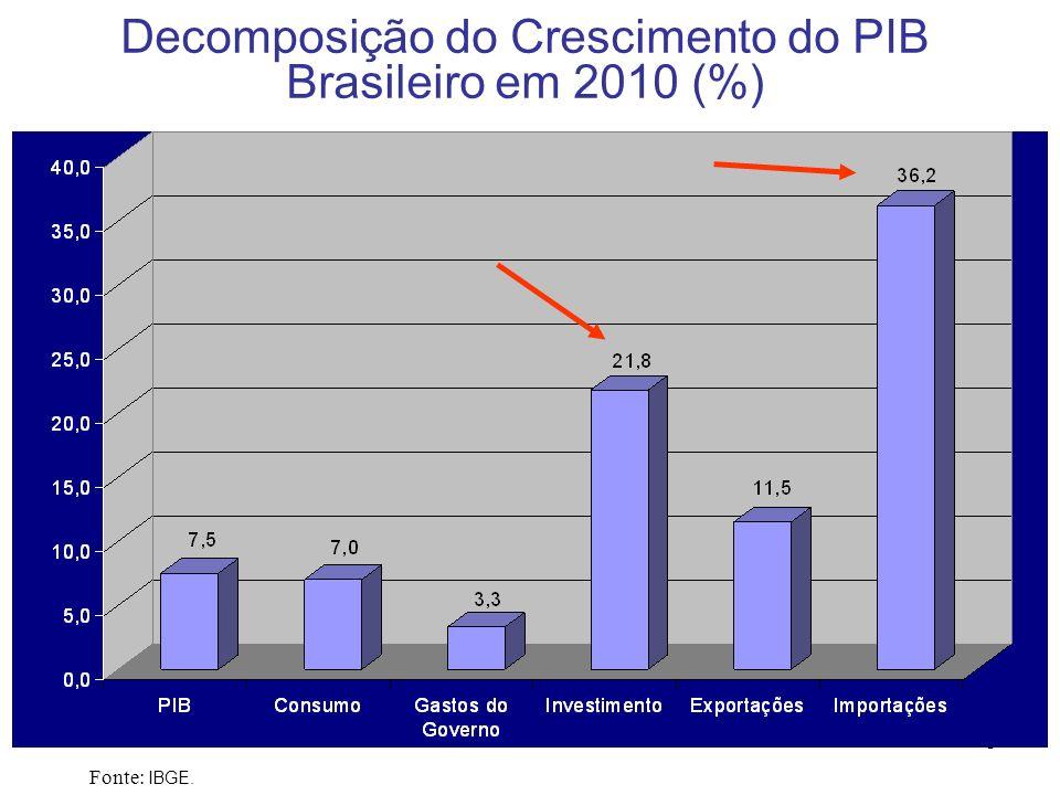6 Crescimento do PIB Brasileiro (em relação ao trimestre anterior, com ajuste sazonal) Fonte: IBGE.