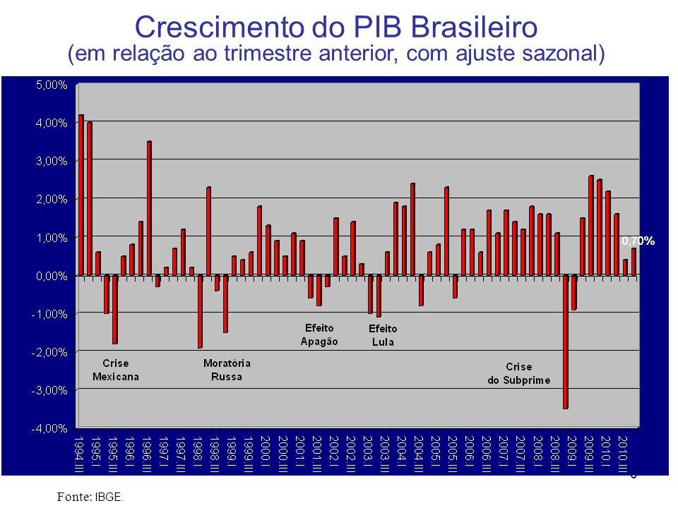 7 Evolução do Investimento no Brasil e sua Composição (% do PIB) Fonte: IBGE.
