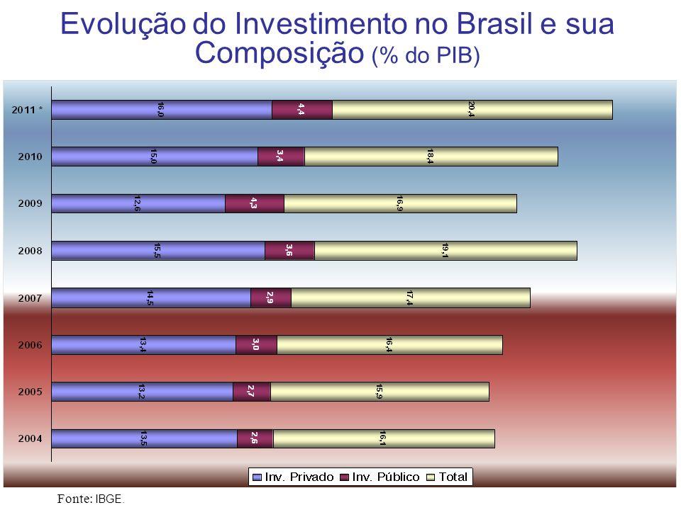 Principais Fatores Determinantes do Crescimento da Demanda no Brasil Crédito –Montante equivalia a 46,6% do PIB (R$ 1,704 trilhão) em dezembro/2010 – pico histórico; –A taxa de juros para as pessoas físicas caiu para 40,6% ao ano, em dezembro/2010; –Queda na inadimplência para 3,6% para PJ e 5,7% para PF, em dezembro/2010.