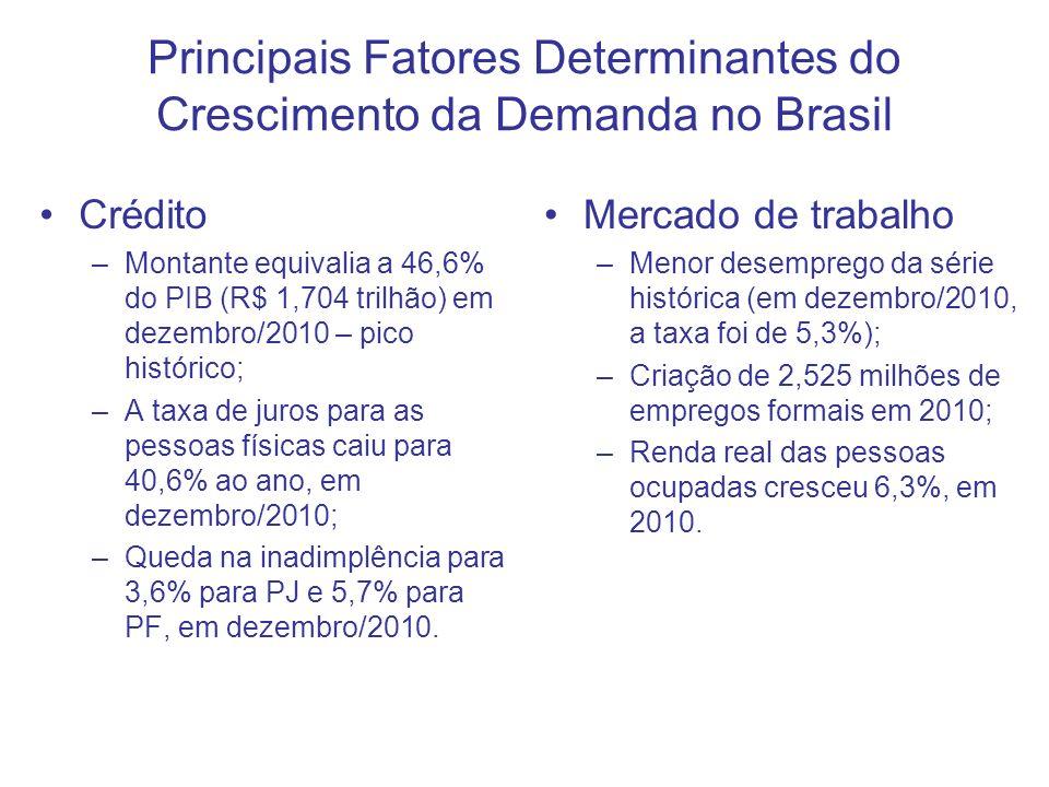 9 Rentabilidade das Aplicações em 2010 (%) Fonte: Ministério da Fazenda.