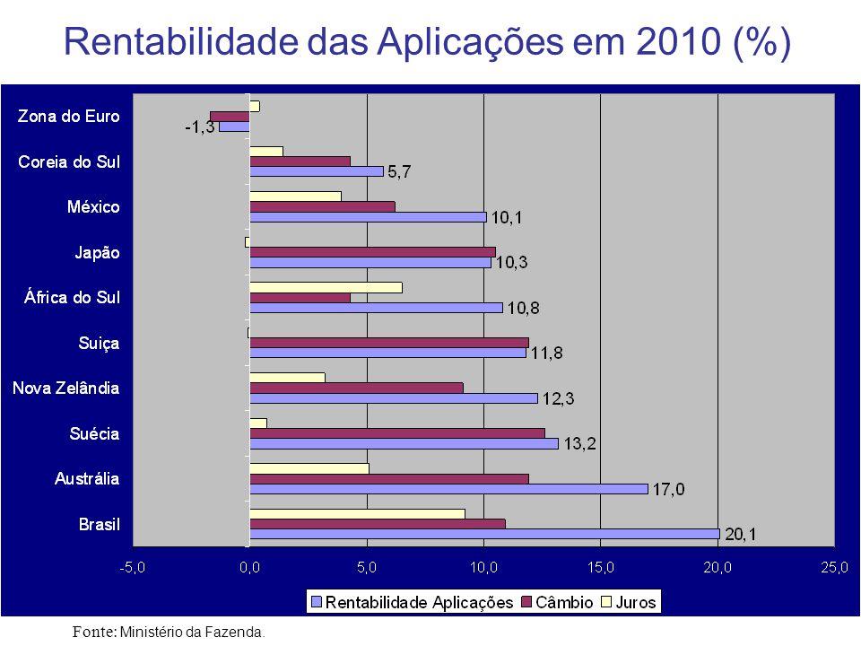 10 Evolução das Reservas Internacionais do Brasil (em US$ bilhões) Fonte: Ministério da Fazenda.