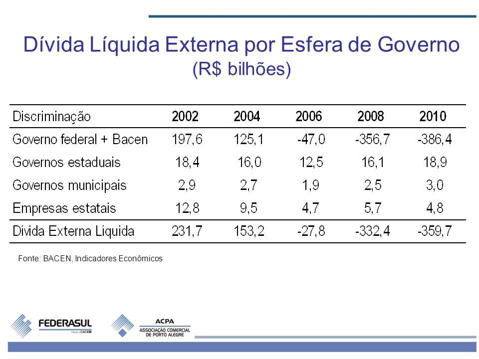 Fonte: BACEN, Indicadores Econômicos Dívida Líquida Externa por Esfera de Governo (R$ bilhões)