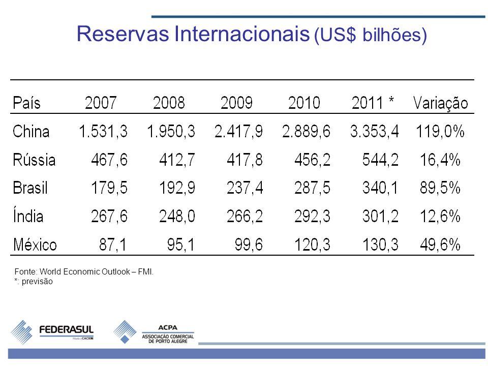 Reservas Internacionais (US$ bilhões) Fonte: World Economic Outlook – FMI. *: previsão