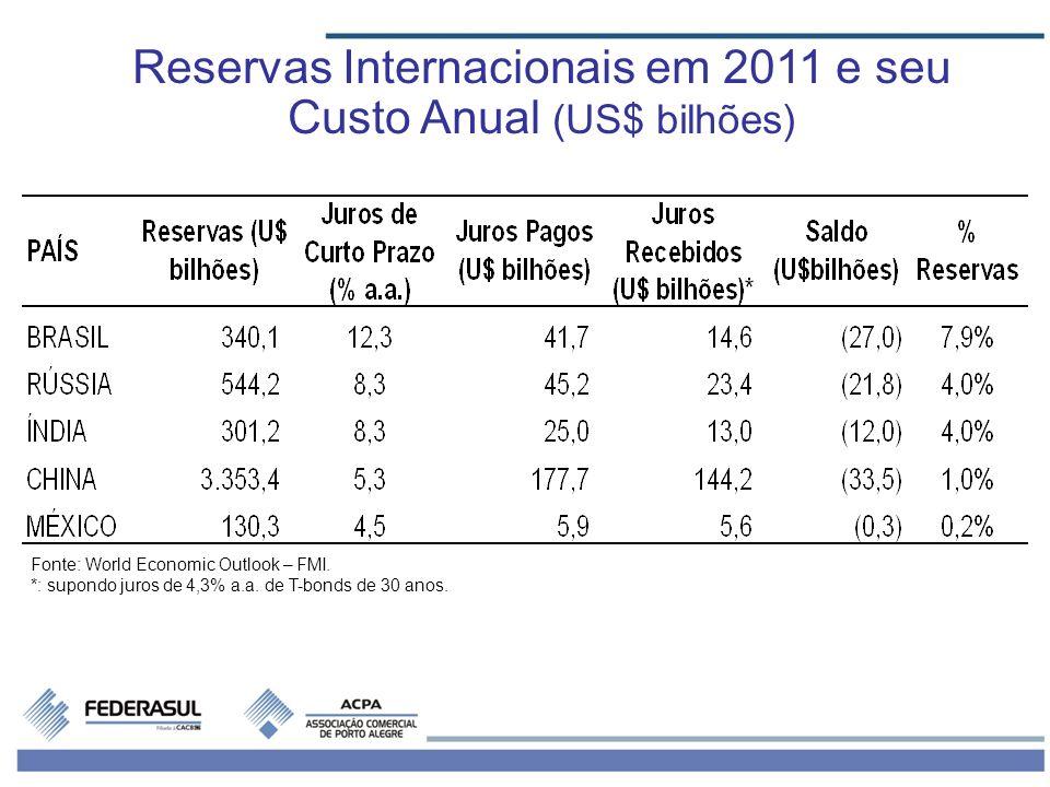 Reservas Internacionais em 2011 e seu Custo Anual (US$ bilhões) Fonte: World Economic Outlook – FMI. *: supondo juros de 4,3% a.a. de T-bonds de 30 an