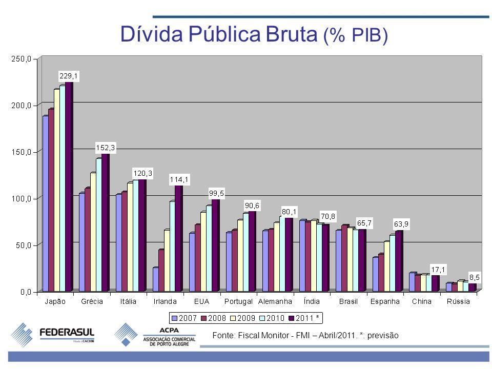 Dívida Pública Líquida (% PIB) Fonte: Fiscal Monitor - FMI – Abril/2011. *: previsão