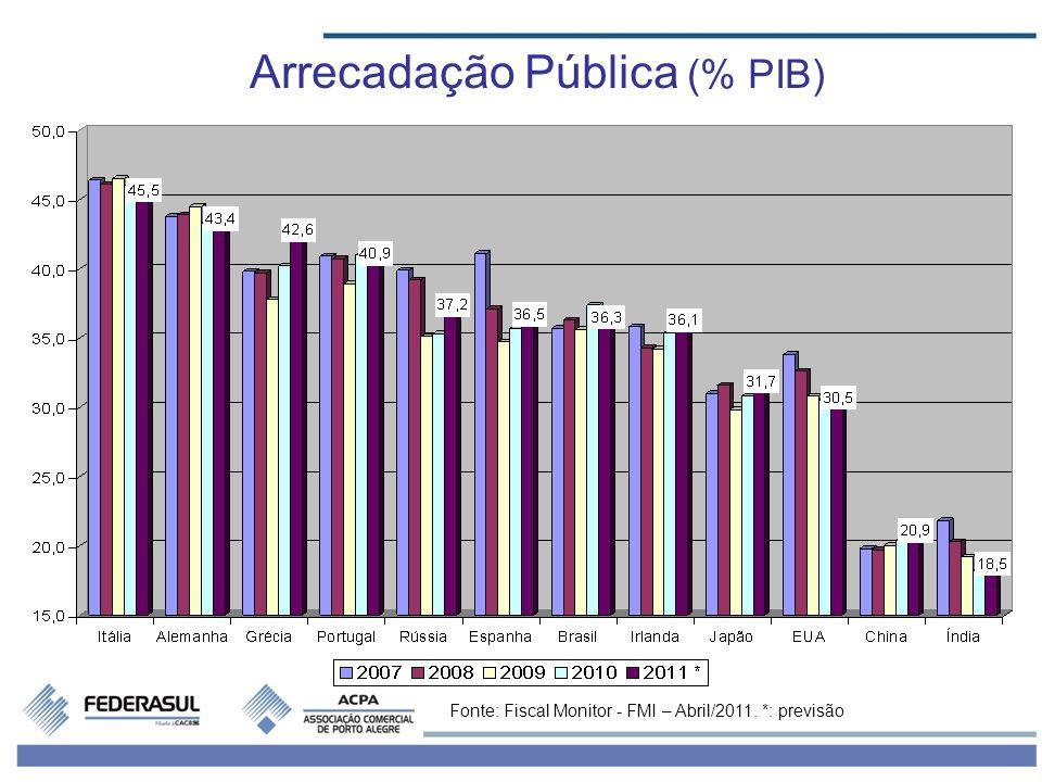 Arrecadação Pública (% PIB) Fonte: Fiscal Monitor - FMI – Abril/2011. *: previsão