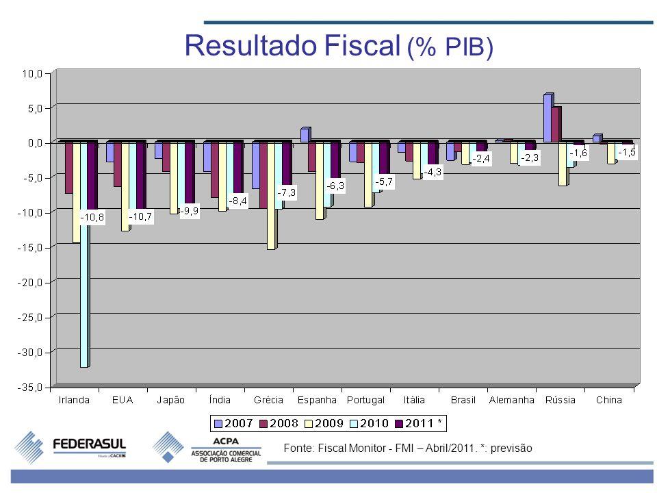 Resultado Fiscal (% PIB) Fonte: Fiscal Monitor - FMI – Abril/2011. *: previsão