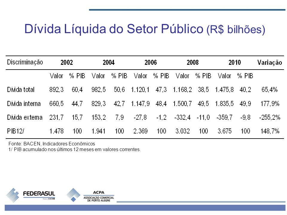 Fonte: BACEN, Indicadores Econômicos 1/ PIB acumulado nos últimos 12 meses em valores correntes. Dívida Líquida do Setor Público (R$ bilhões)