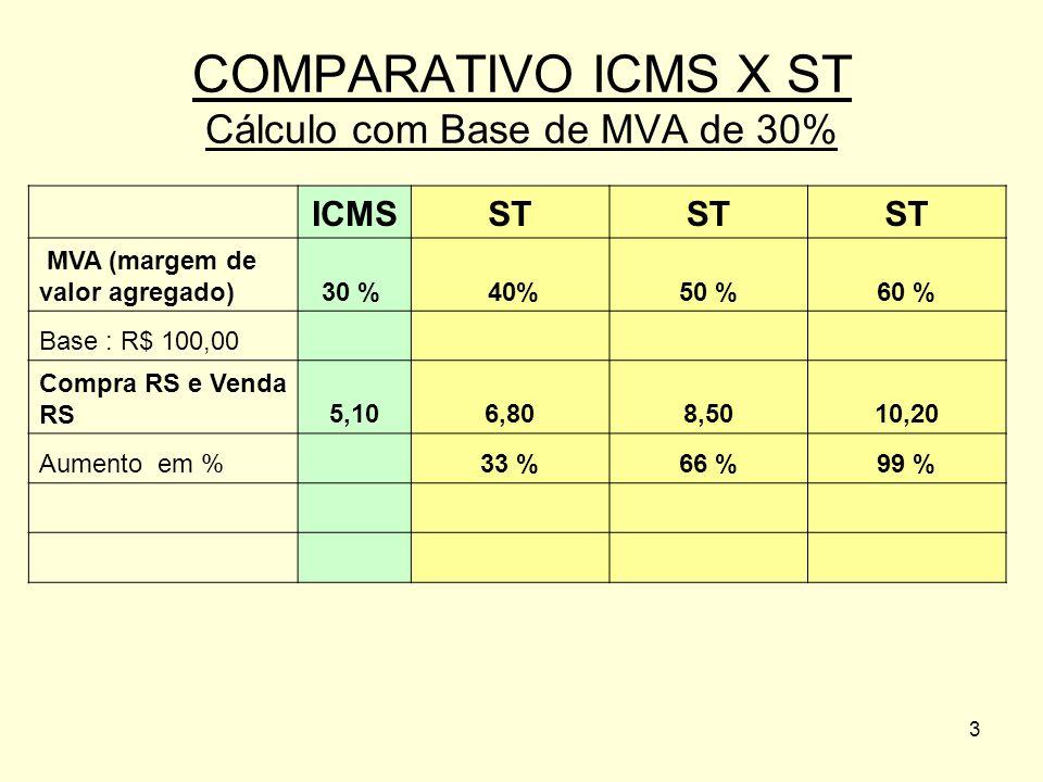 3 ICMSST MVA (margem de valor agregado)30 % 40%50 %60 % Base : R$ 100,00 Compra RS e Venda RS5,106,808,5010,20 Aumento em %33 %66 %99 % COMPARATIVO IC