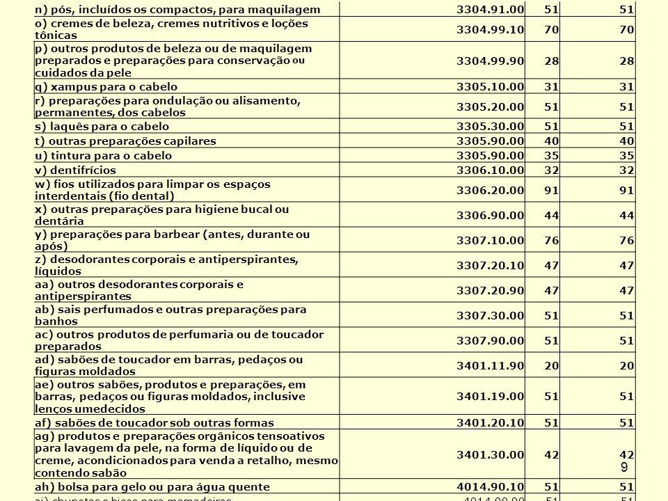 10 aj) malas e maletas de toucador4202.151 ak) papel higiênico - folha simples4818.10.0045 al) papel higiênico - folha dupla4818.10.0044 am) lenços (incluídos os de maquilagem) e toalhas de mão 4818.20.0079 an) papel toalha de uso institucional do tipo comercializado em rolos acima de 100 m e do tipo comercializado em folhas intercaladas 4818.20.0049 ao) toalhas e guardanapos de mesa4818.30.0056 ap) fraldas4818.40.1032 aq) tampões higiênicos4818.40.2056 ar) absorventes higiênicos externos4818.40.9062 as) absorventes e tampões higiênicos e fraldas de fibras têxteis 5601.10.0056 at) hastes flexíveis (uso não medicinal)5601.21.9051 au) sutiã descartável, assemelhados e papel para depilação 5603.92.9051 av) pinças para sobrancelhas8203.20.9051 aw) espátulas (artigos de cutelaria)8214.10.0051 ax) utensílios e sortidos de utensílios de manicuros ou de pedicuros (incluídas as limas para unhas) 8214.20.0051 ay) termômetros, inclusive o digital9025.11.10 e 9025.19.9051 az) escovas e pincéis de barba, escovas para cabelos, para cílios ou para unhas e outras escovas de toucador de pessoas, incluídas as que sejam partes de aparelhos, exceto escovas de dentes 9603.251 ba) escovas de dentes9603.21.0062 bb) pincéis para aplicação de produtos cosméticos9603.30.0051 bc) sortidos de viagem, para toucador de pessoas, para costura ou para limpeza de calçado ou de roupas 9605.00.0051 bd) pentes, travessas para cabelo e artigos semelhantes; grampos (alfinetes) para cabelo; pinças (pinceguiches), onduladores, bobes (rolos) e artefatos semelhantes para penteados, e suas partes, exceto os da posição 8516 e suas partes 961551 be) borlas ou esponjas para pós ou para aplicação de outros cosméticos ou de produtos de toucador 9616.20.0051 bf) mamadeiras 3923.30.00, 3924.10.00, 3924.90.00, 4014.90.90, e 7010.20.00 51