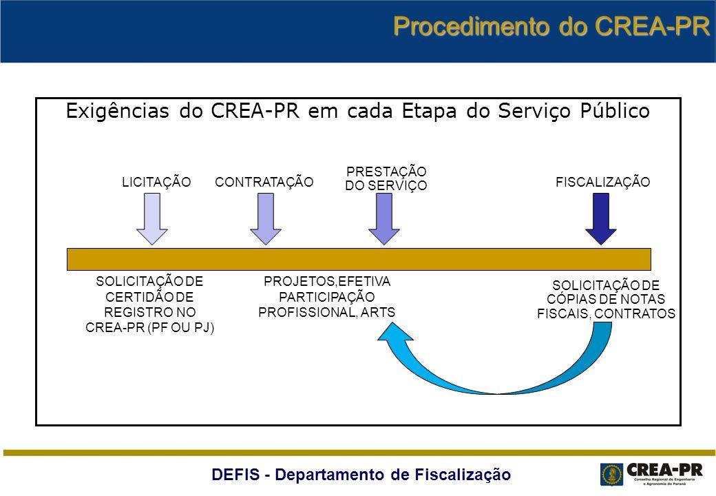DEFIS - Departamento de Fiscalização Exigências do CREA-PR em cada Etapa do Serviço Público LICITAÇÃOCONTRATAÇÃO PRESTAÇÃO DO SERVIÇO FISCALIZAÇÃO SOL