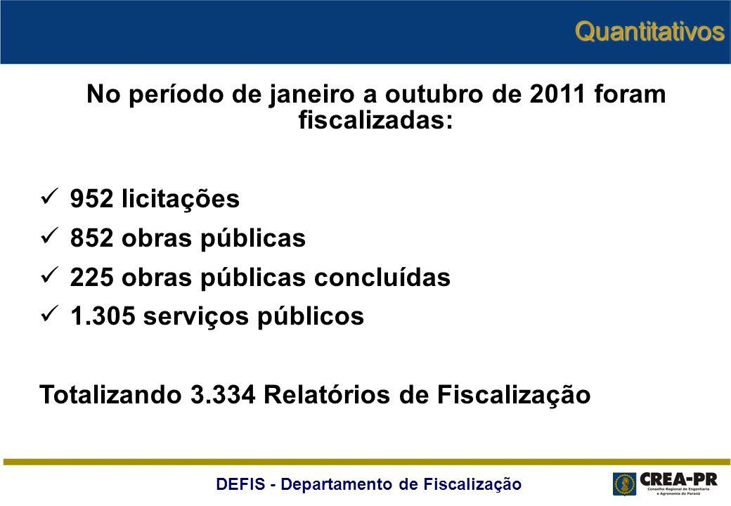 DEFIS - Departamento de Fiscalização Quantitativos No período de janeiro a outubro de 2011 foram fiscalizadas: 952 licitações 852 obras públicas 225 o