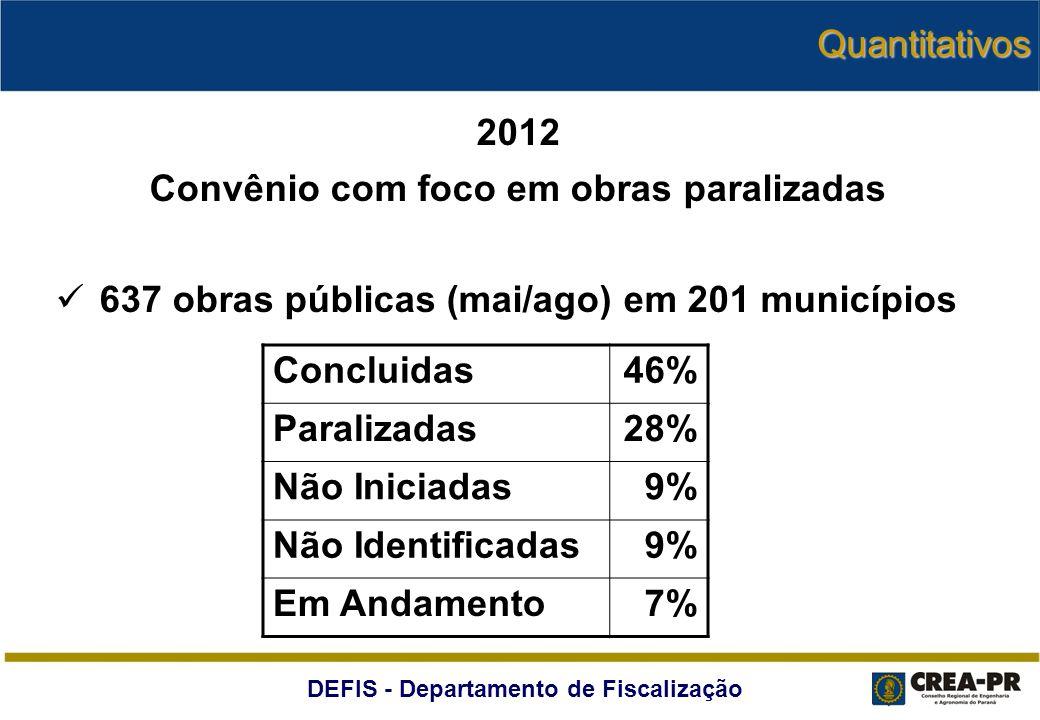 DEFIS - Departamento de Fiscalização Quantitativos 2012 Convênio com foco em obras paralizadas 637 obras públicas (mai/ago) em 201 municípios Concluid