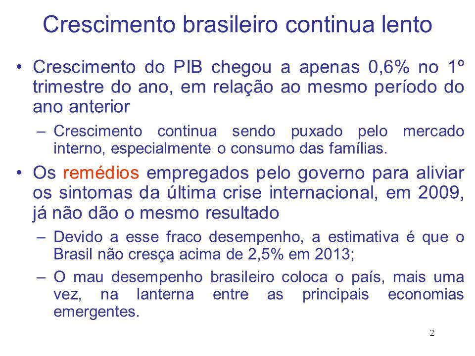 2 Crescimento brasileiro continua lento Crescimento do PIB chegou a apenas 0,6% no 1º trimestre do ano, em relação ao mesmo período do ano anterior –C