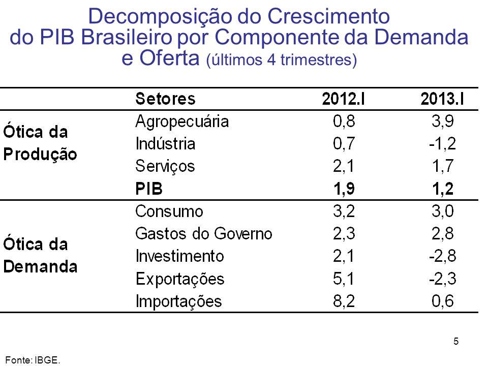 5 Decomposição do Crescimento do PIB Brasileiro por Componente da Demanda e Oferta (últimos 4 trimestres) Fonte: IBGE.